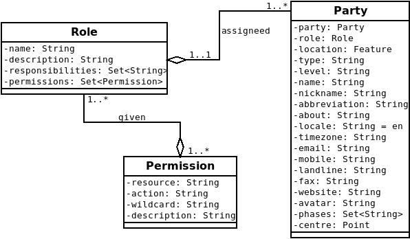 EMIS Stakeholder Domain Model