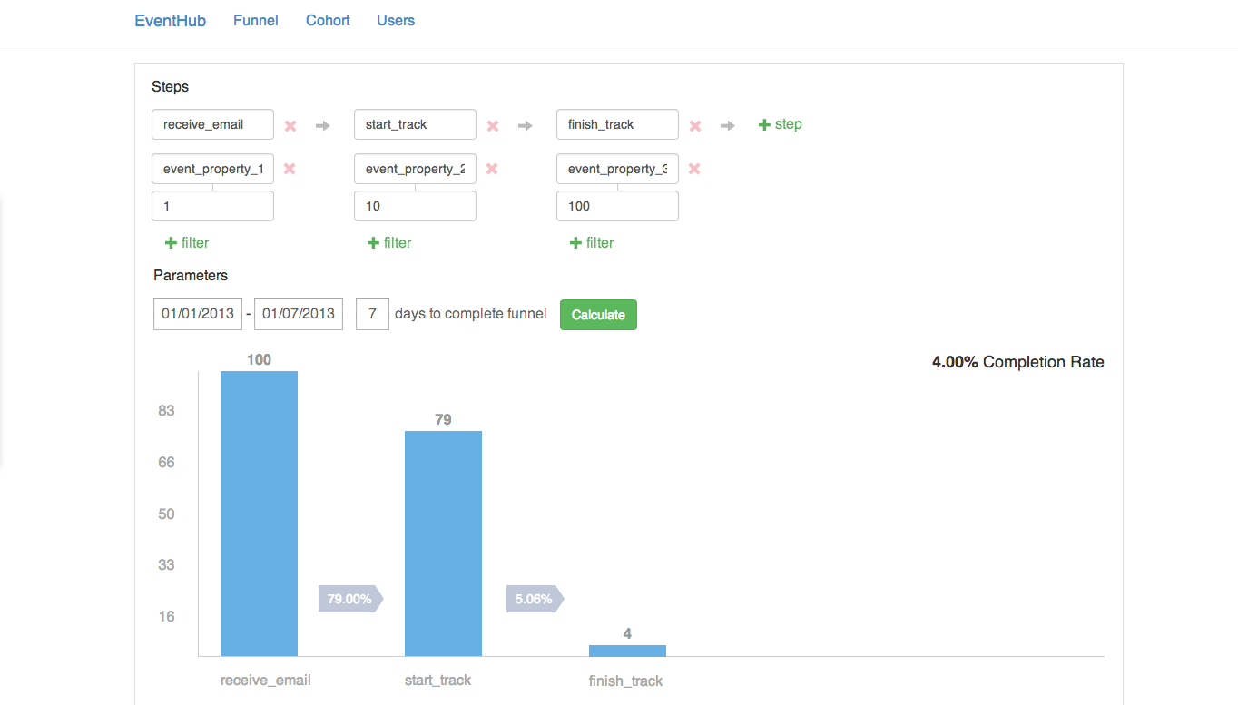 Github codecademy eventhub an open source event analytics platform