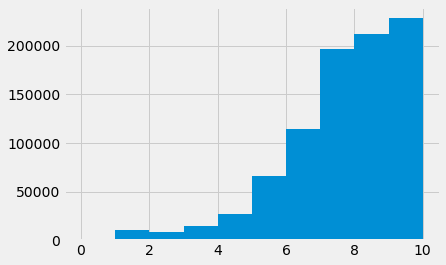 Rating Histogram with Bin of 10