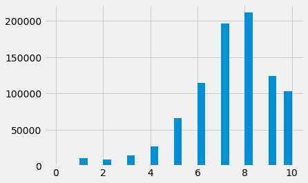 Rating Histogram with Bin of 30