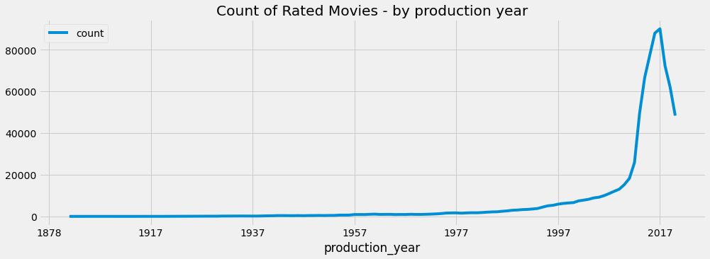 5-year moving average plot