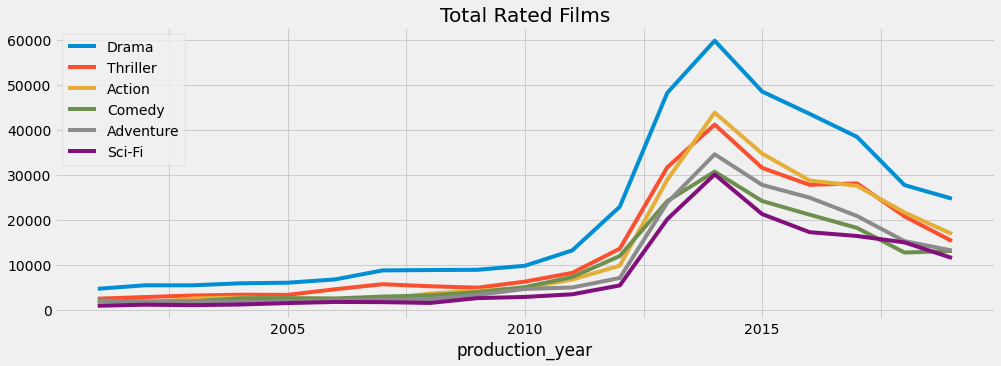 2-year moving average plot for total rated films
