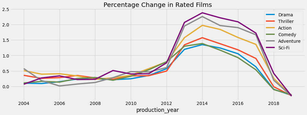5-year moving average plot for percentage changes
