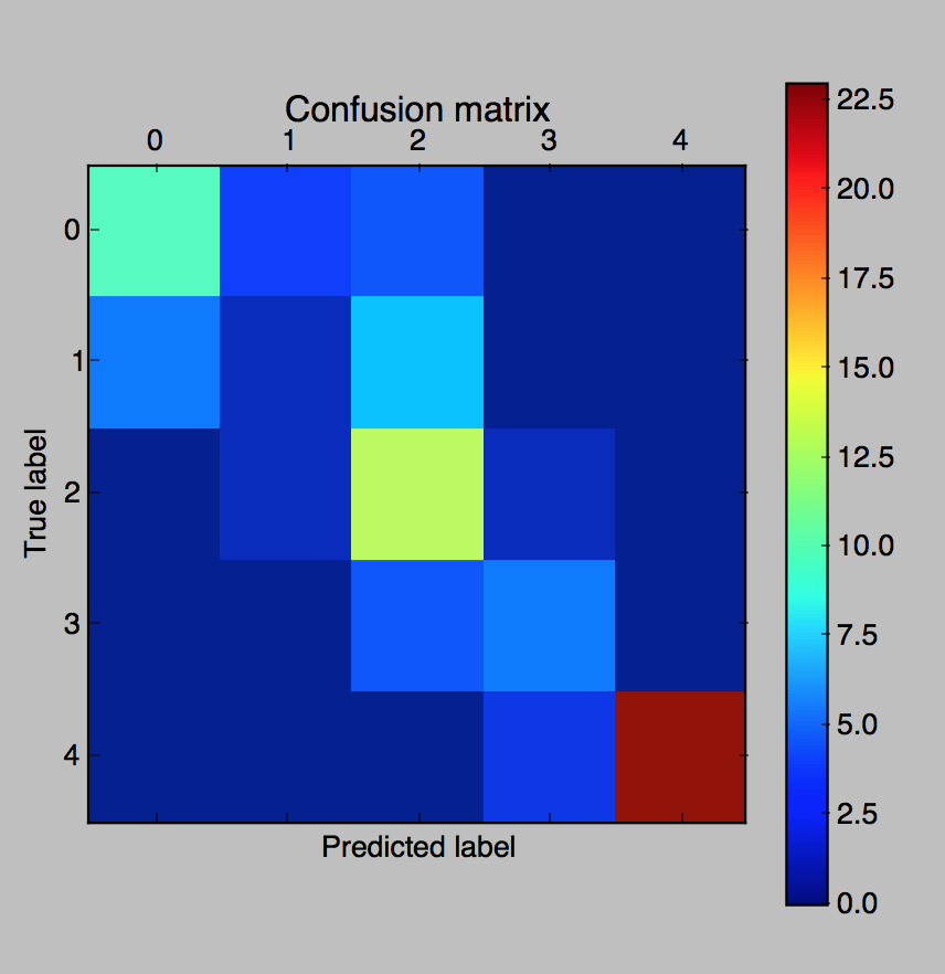 Confusion matrix for the random forest