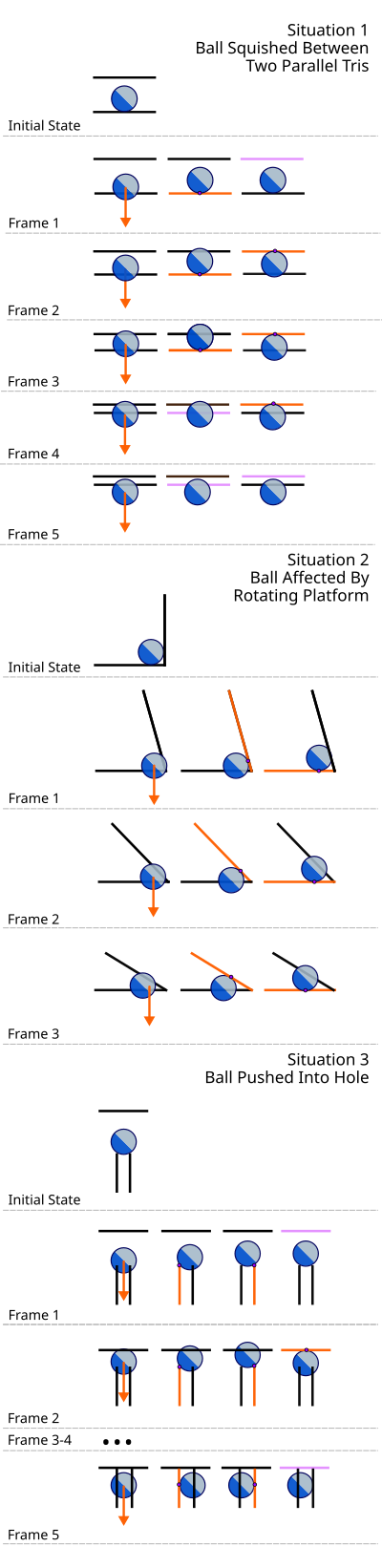 Triangle-Centric Collision Examples