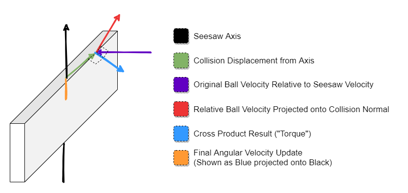 Seesaw Affected by Ball Collision