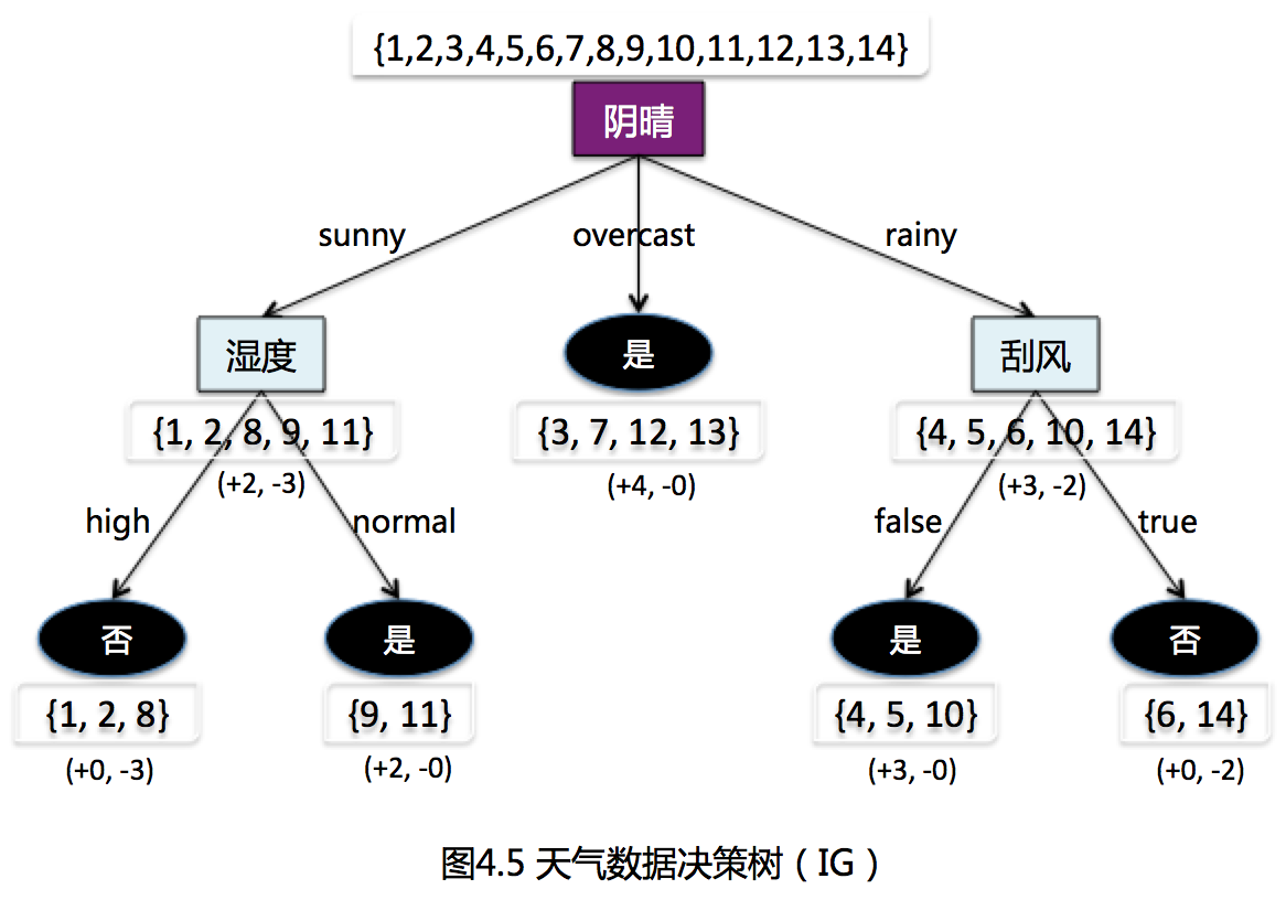 ID3-决策树示意图