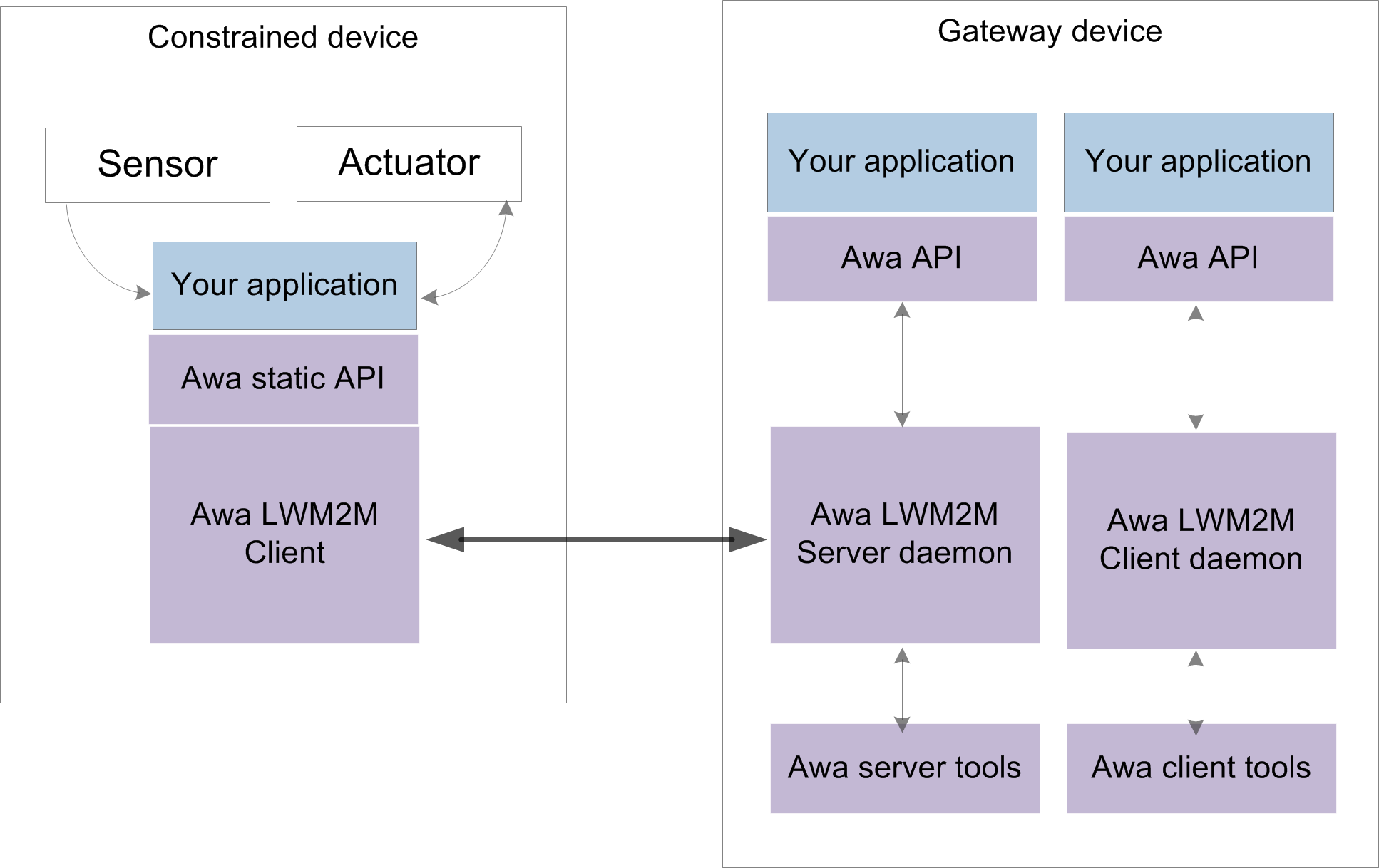 Awa application overview