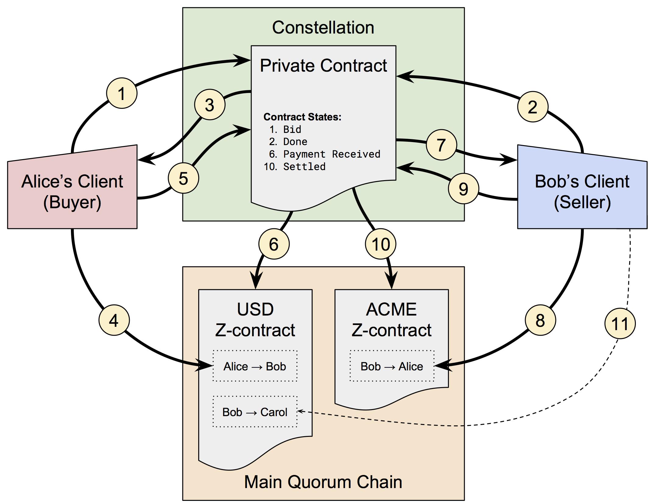 Quorum Equity Trade Use Case diagram