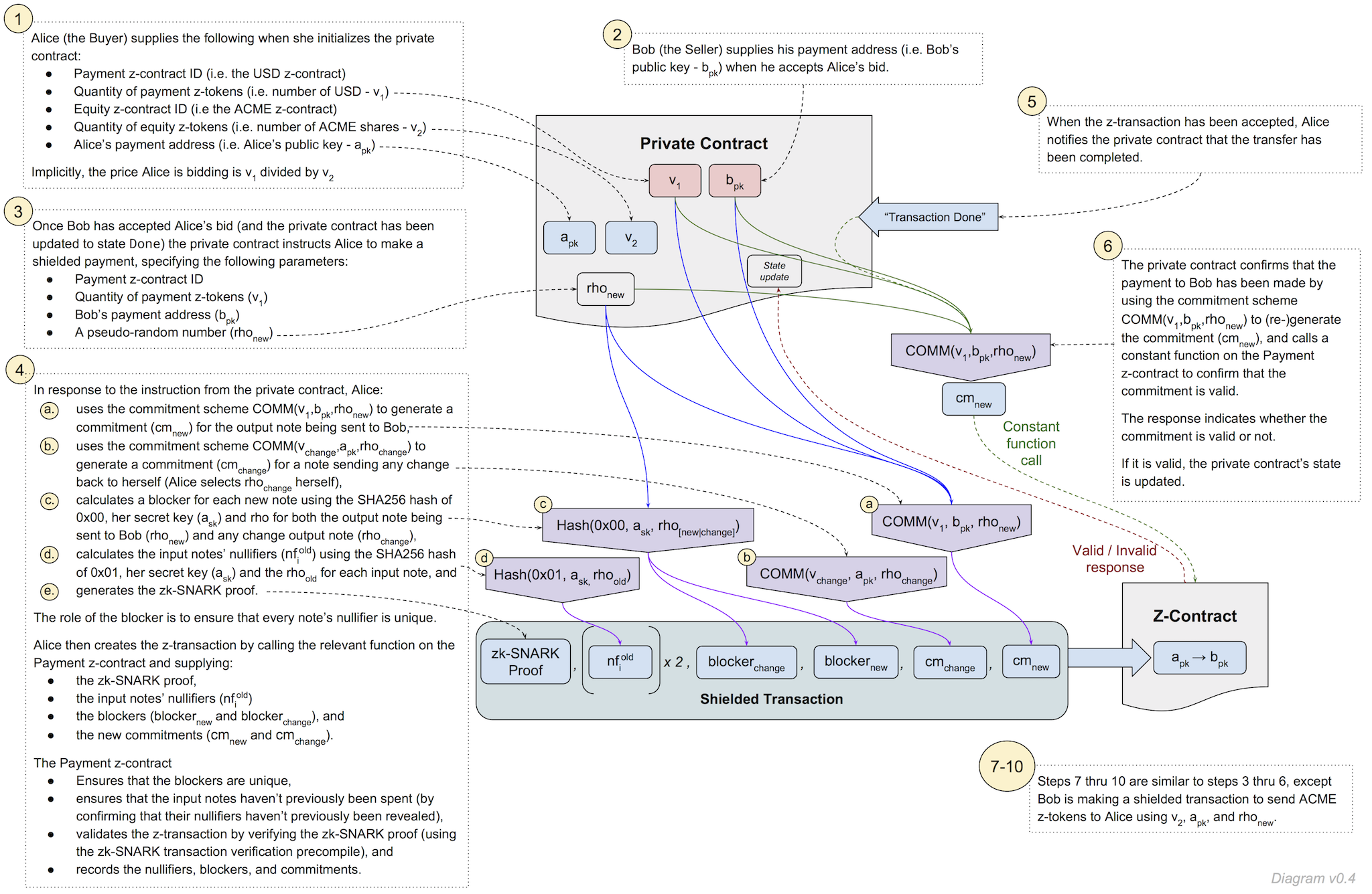 ZSL/Quorum Proof of Concept Protocol (v0.4)