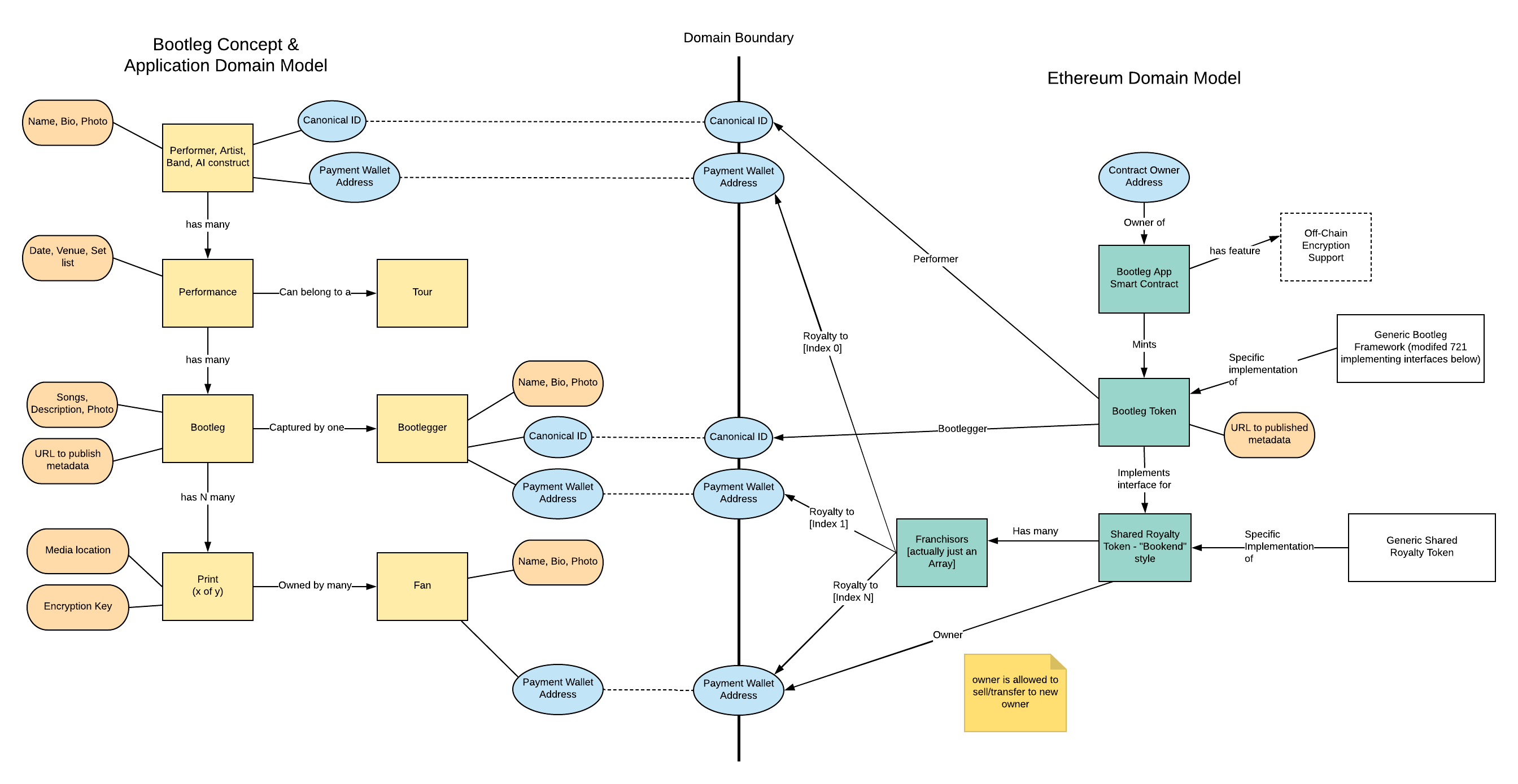 App and Smart Contract Models