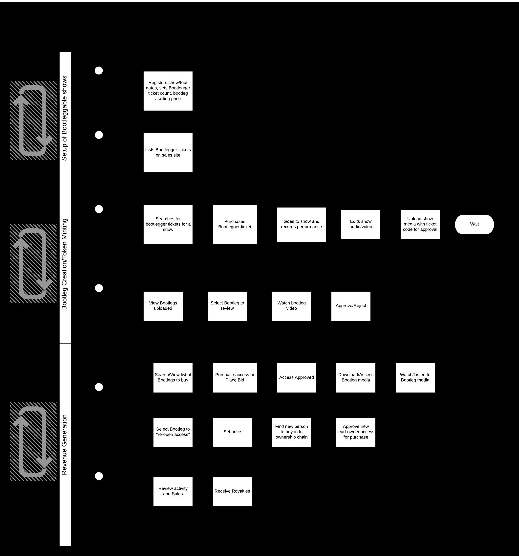 General System Flow