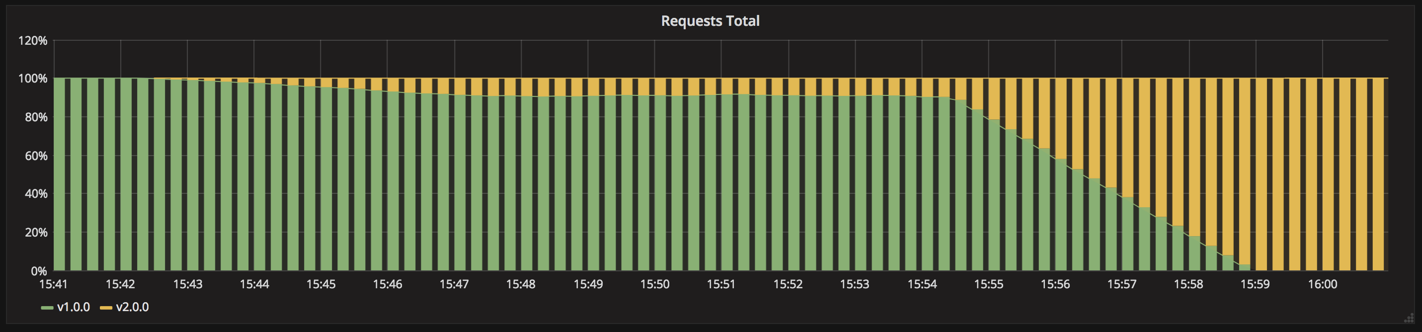 grafana-canary.png