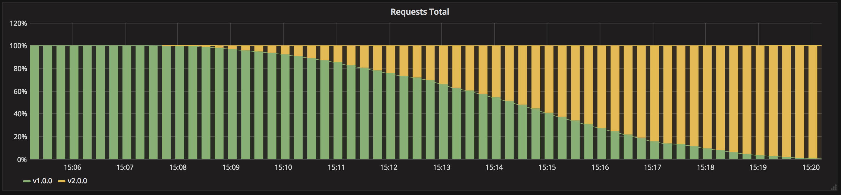 grafana-ramped.png