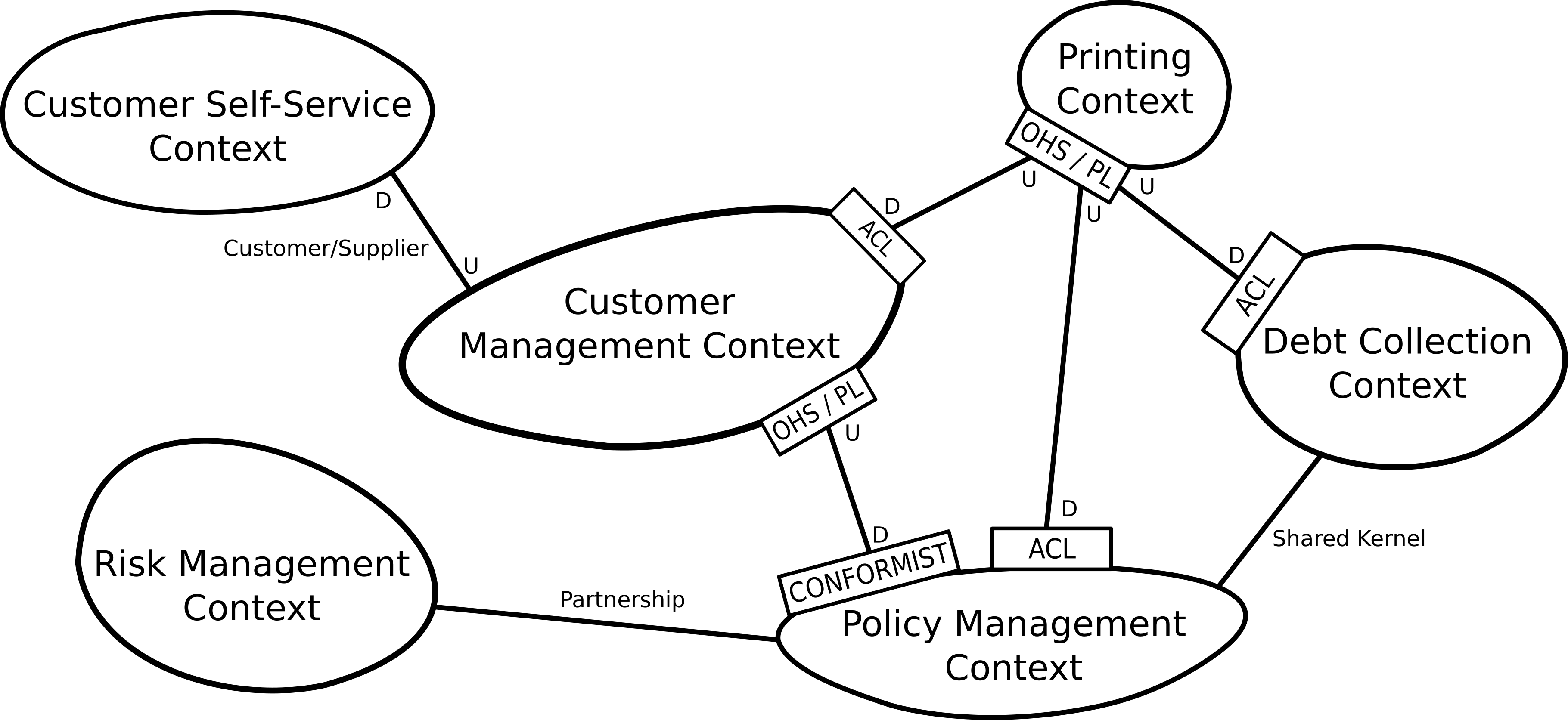 Insurance Company Example Context Map