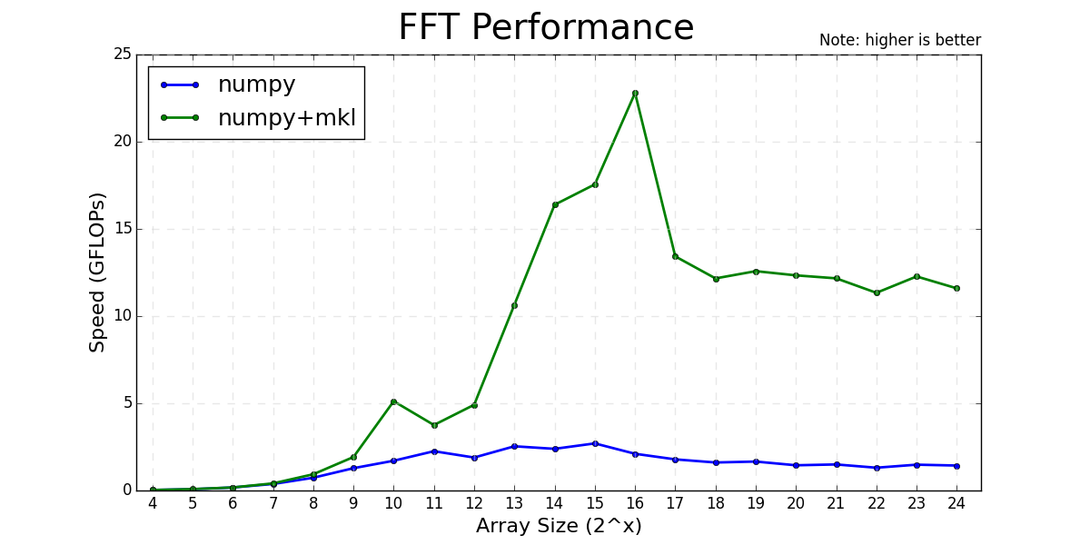 FFT benchmark plot