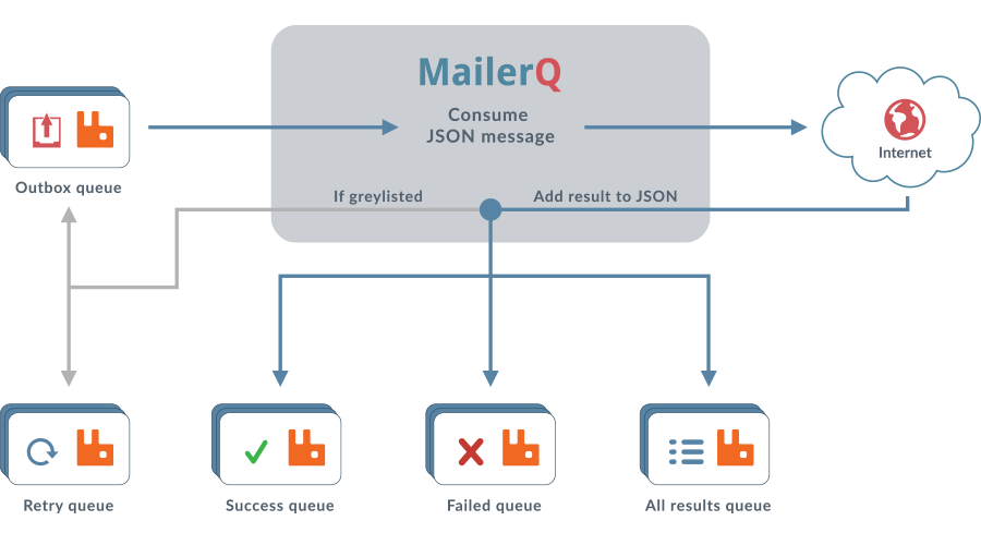 MailerQ JSON results
