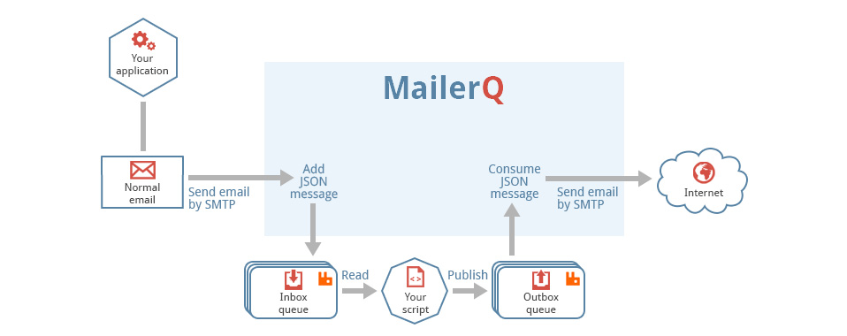 MailerQ separate inbox outbox queues