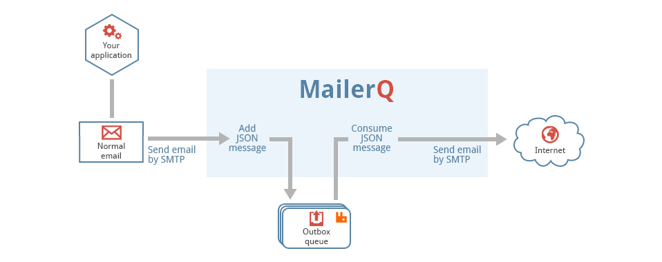 MailerQ shared inbox outbox queue