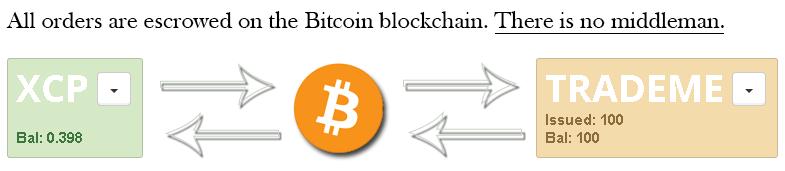 este ușor să tranzacționați bitcoin 10 aud la btc
