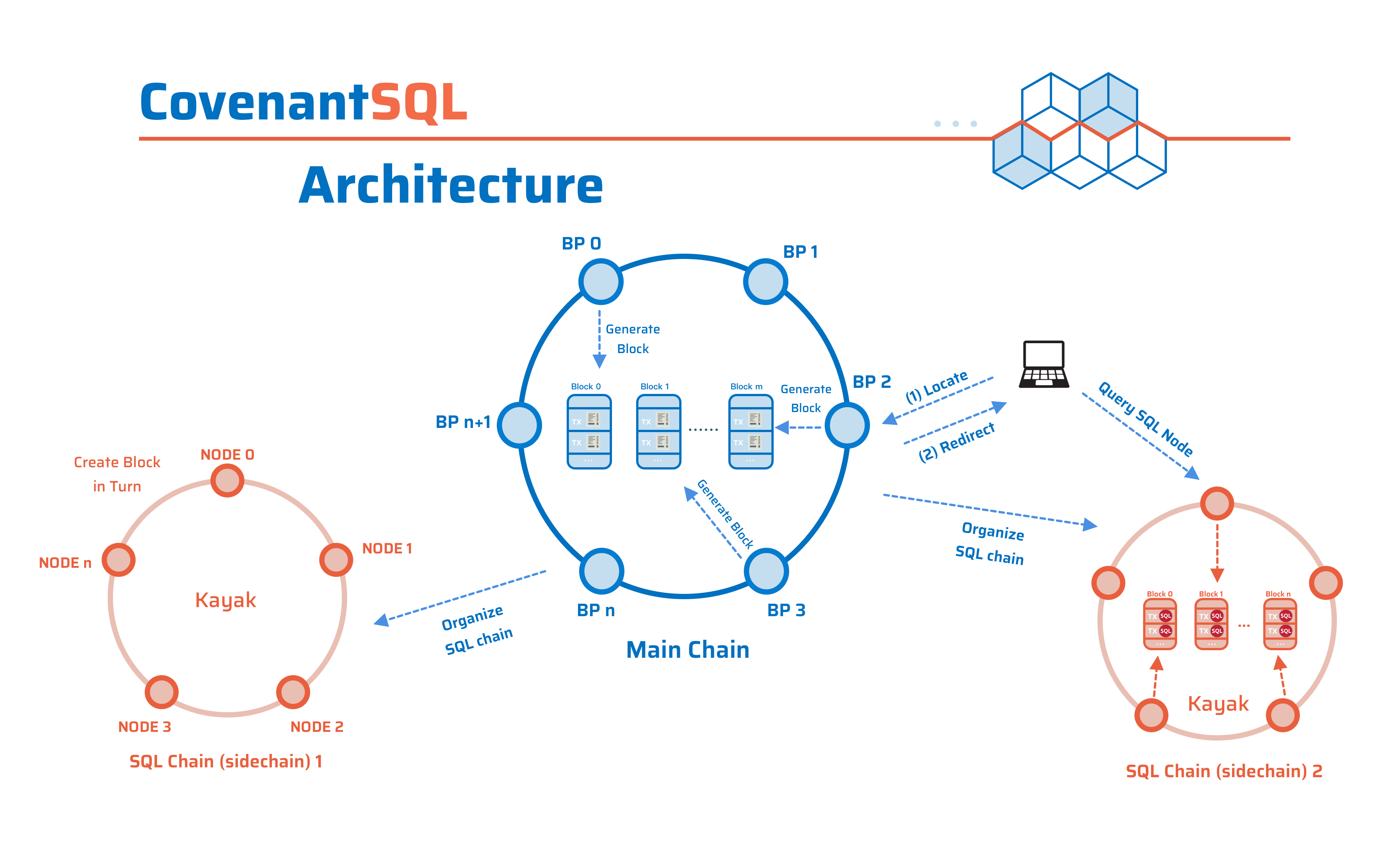 CovenantSQL 3 Layer design