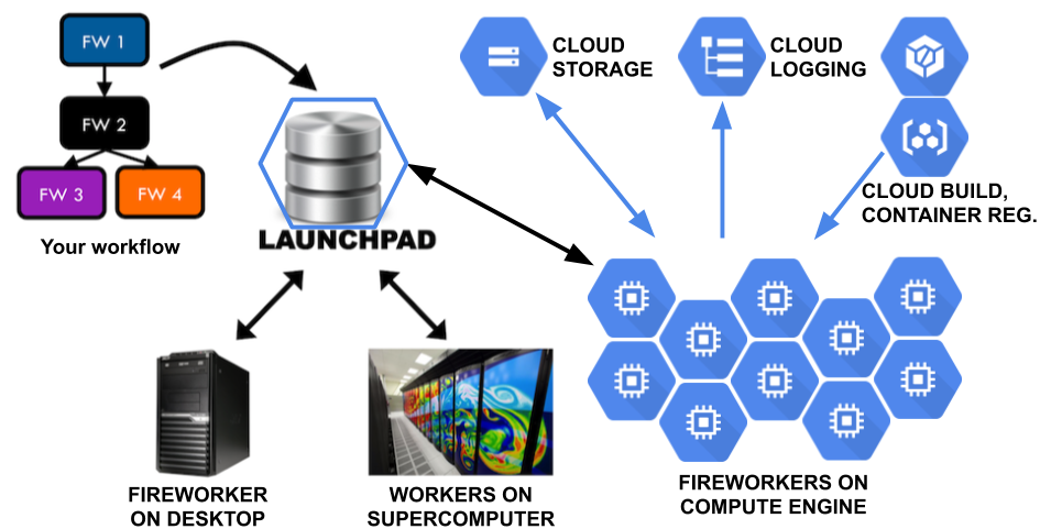 Diagram of Borealis Fireworks on Google Cloud Platform