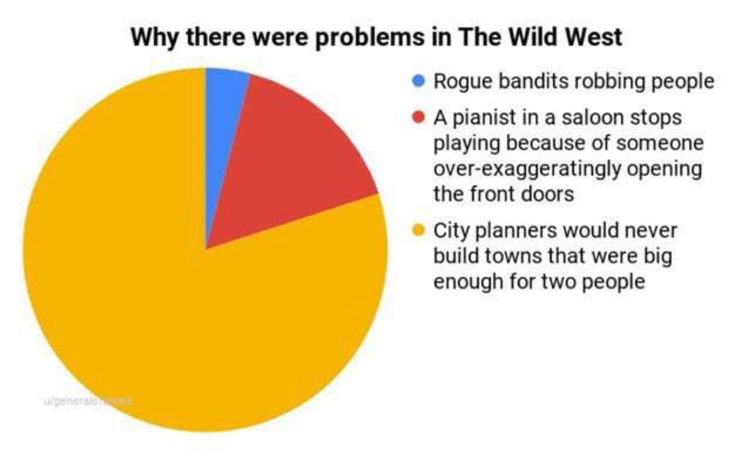 Why There Were Problems in the Wild West