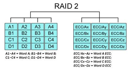 Raid-2