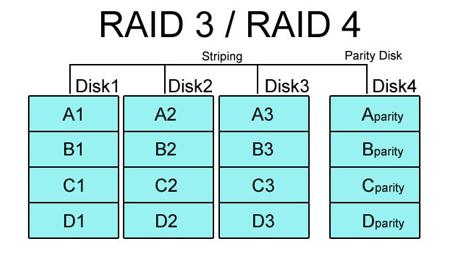 Raid-3, Raid-4