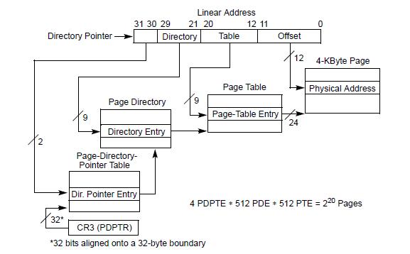 Трансляция виртуального адреса в физический на системах с PAE для 4KB страниц
