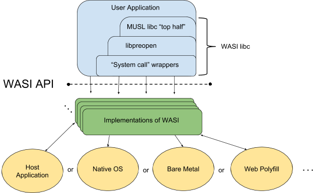 wasi-software-architecture.png