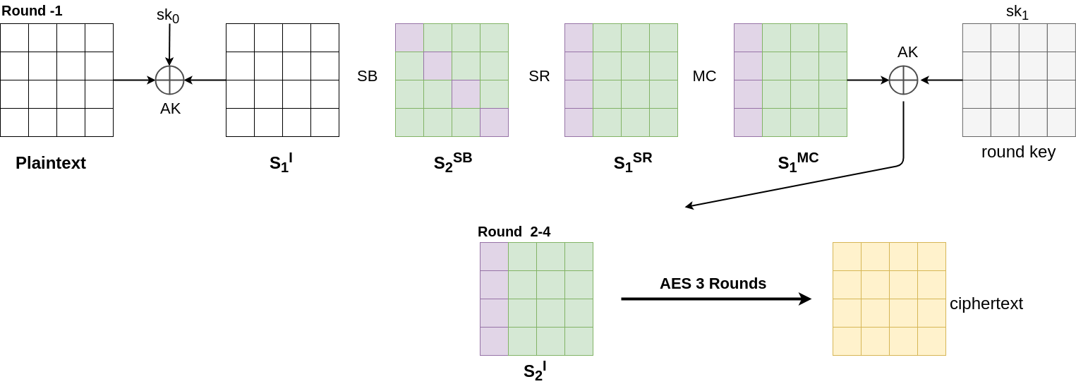 Inverse ShiftRow