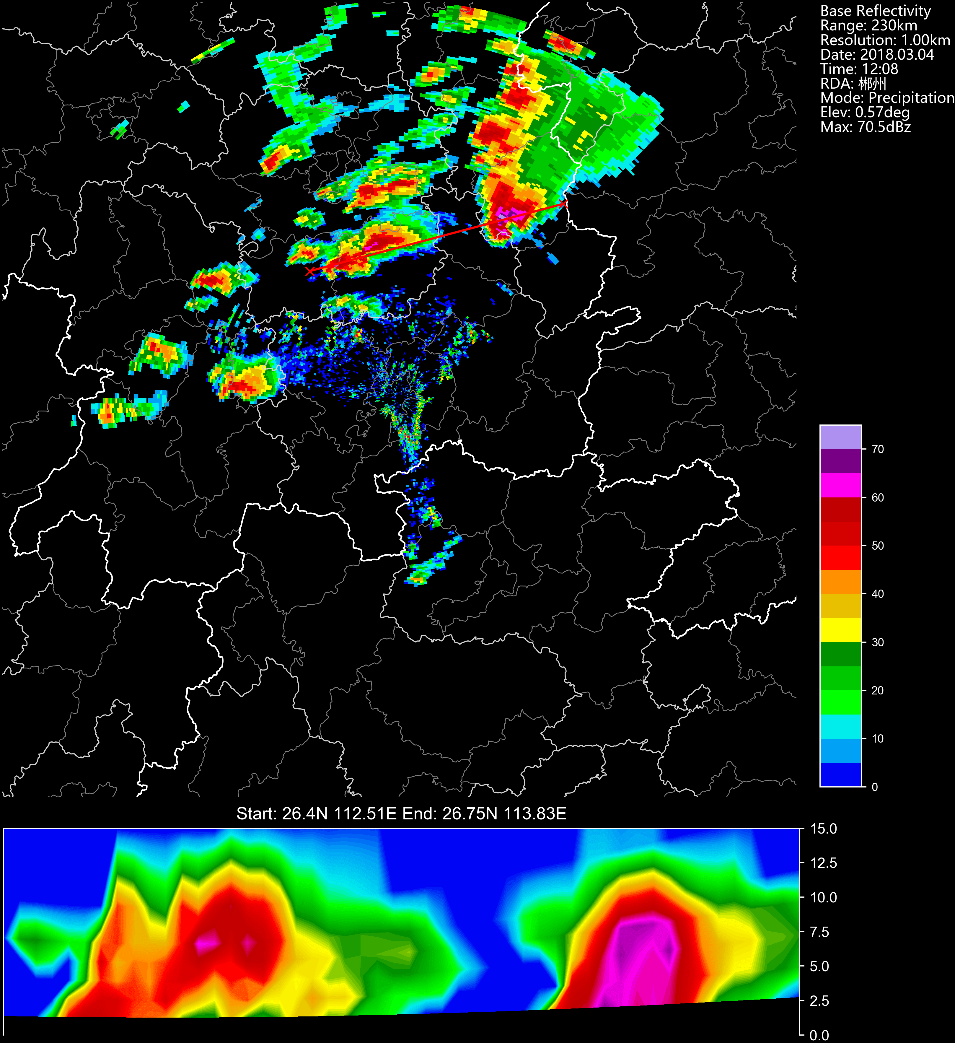 PPI reflectivity combined with cross-section