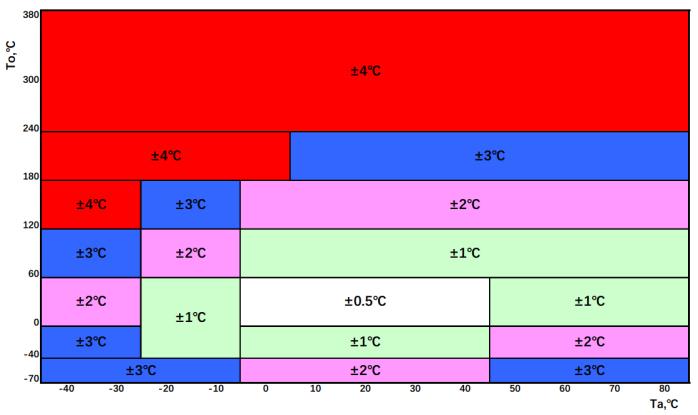 Gradient Diagram of Measuring Accuracy