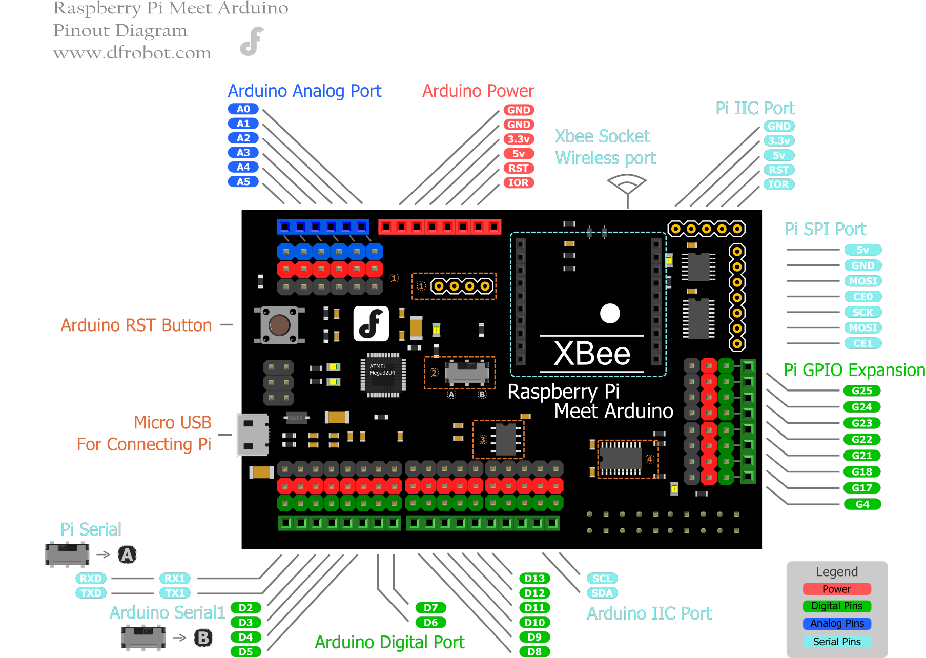 Raspberry_Pi_Meet_Arduino_Shield_SKU_DFR0311-DFRobot