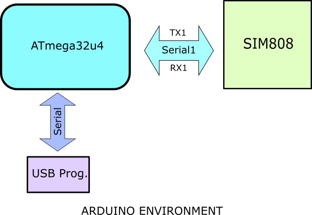 DFR0355 communication mechanism