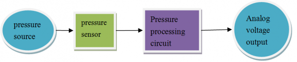 Signal Production Process