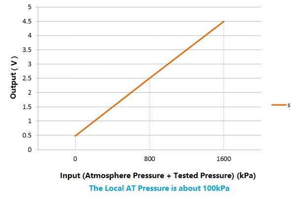 Signal Input & Output