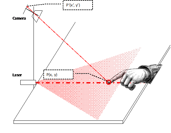 Detect the position of the fingers using triangulation