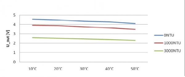 "characteristic curve ""Voltage ----Temperature"