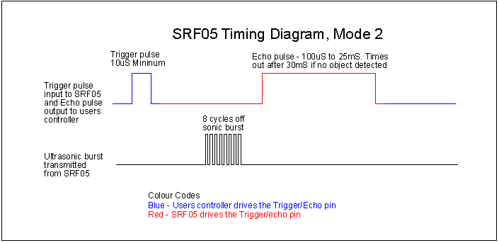 Connections for 2-pin Trigger/Echo Mode (SRF04 compatible)