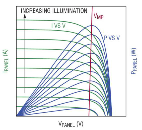 IV/PV characteristic curve of a typical solar panel (picture from Linear Technology)