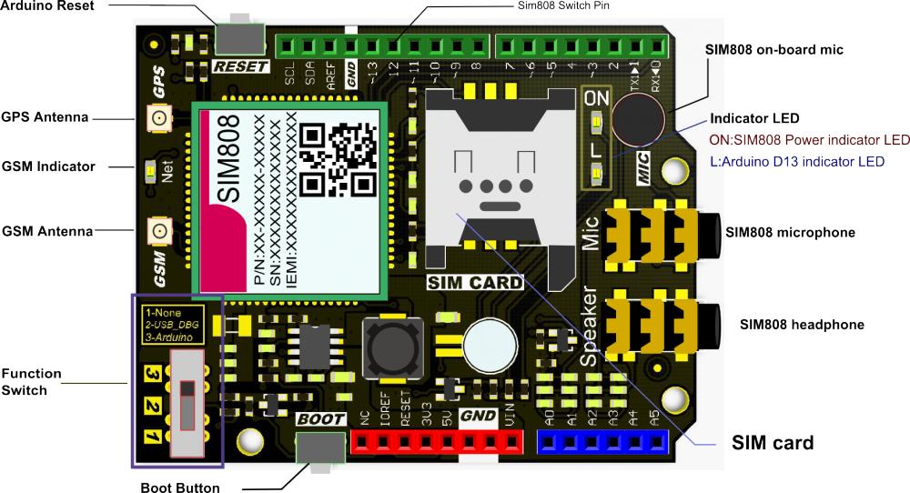 SIM808_GPS_GPRS_GSM_Shield_SKU__TEL0097-DFRobot