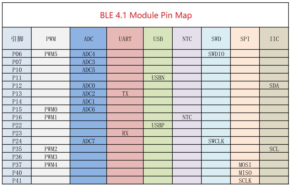 Fig2: DFRobot_BLE4.1_Module PinMap