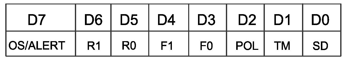 Configuration Register Format