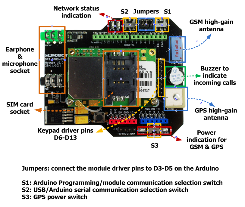 GPS/GPRS/GSM Module V2.0 (SKU:TEL0051)