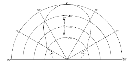Figure 1: URM04 Beam Width 60 degree