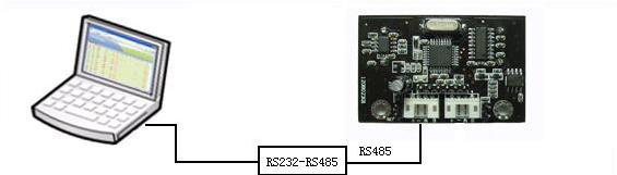 Figure 6 Connect Sensor to PC via RS232-RS485 Converter