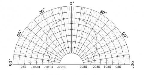URM07 Detecting Angle