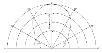 Figure 1: URM37 V3.2 Beam Width